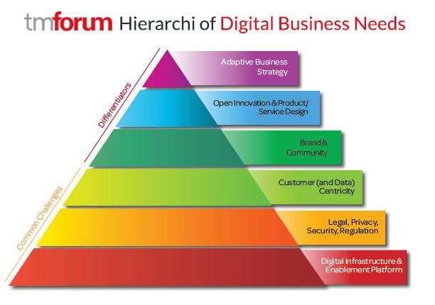 TM Forum Hierarchi of Digital Business Needs