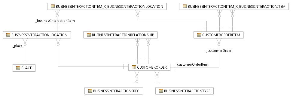 inheritedassociations