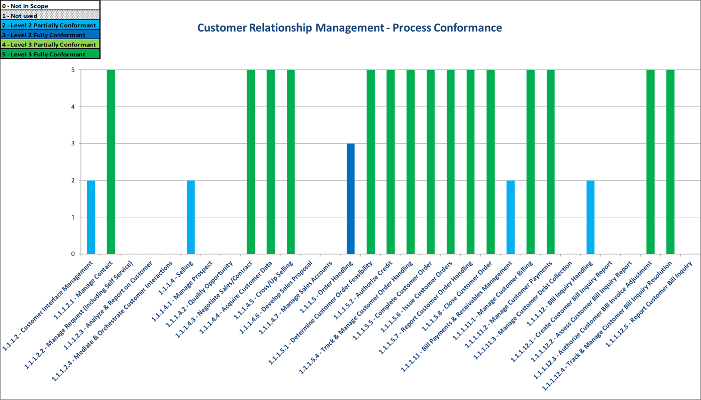 customer relationship management summary Deloitte digital crm study 2 executive summary recent technical and social  shifts have led to drastic changes to the way customers and.