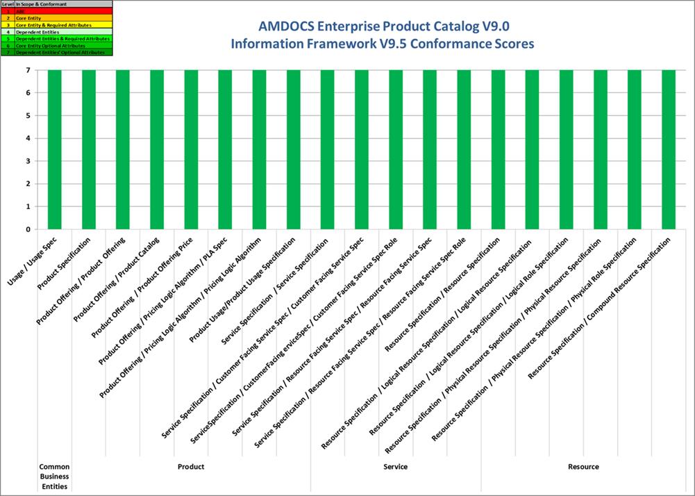 AMDOCS Enterprise Product Catalogue V9- information