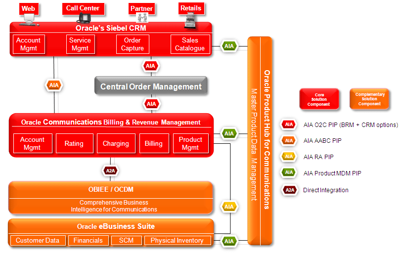 Oracle_crm_brm 01