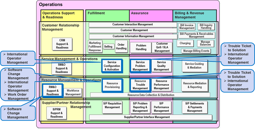 scope of operations management pdf