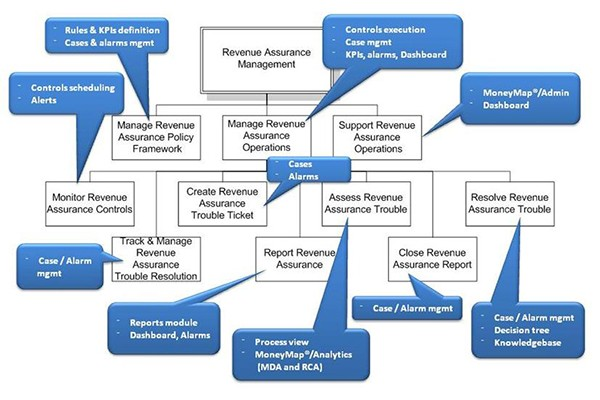 etom business process framework pdf