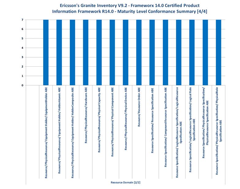 Ericsson - Granite Inventory V9 2 - Information Framework Summary
