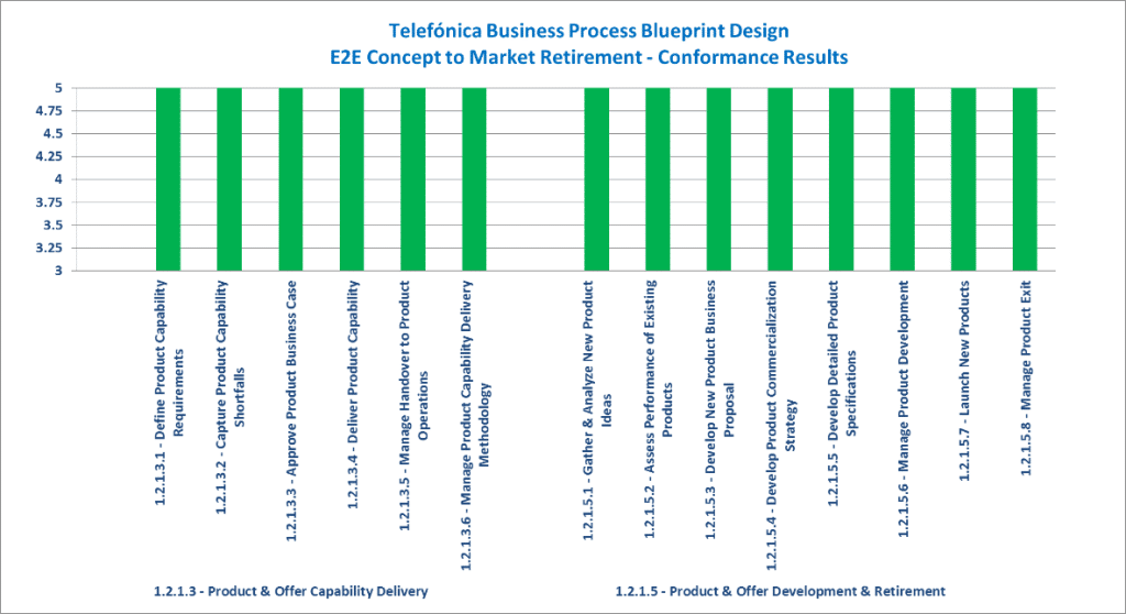 Telefnica business process blueprint design tm forum e2e concept to market retirement conformance result summary malvernweather Gallery
