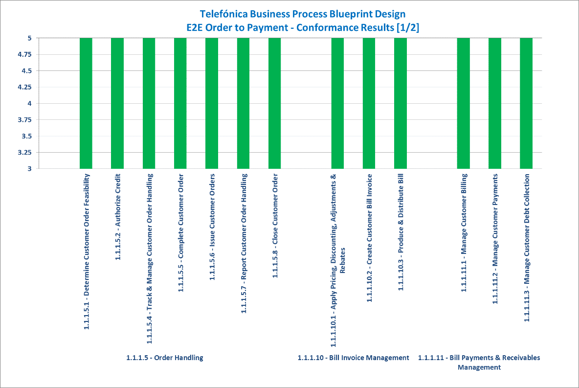 Telefnica business process blueprint design tm forum e2e order to payment conformance result summary 12 malvernweather Choice Image