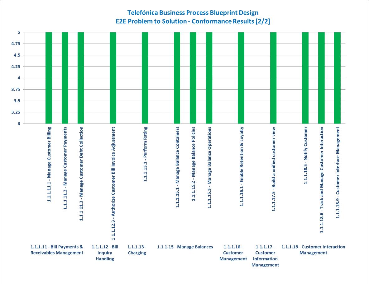 Telefnica business process blueprint design tm forum e2e problem to solution conformance result summary 22 malvernweather Image collections
