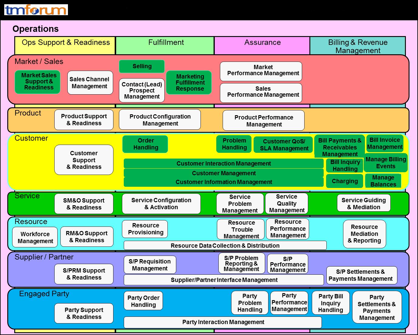 Telefnica business process blueprint design tm forum scope of assessment business process framework footprint malvernweather Choice Image