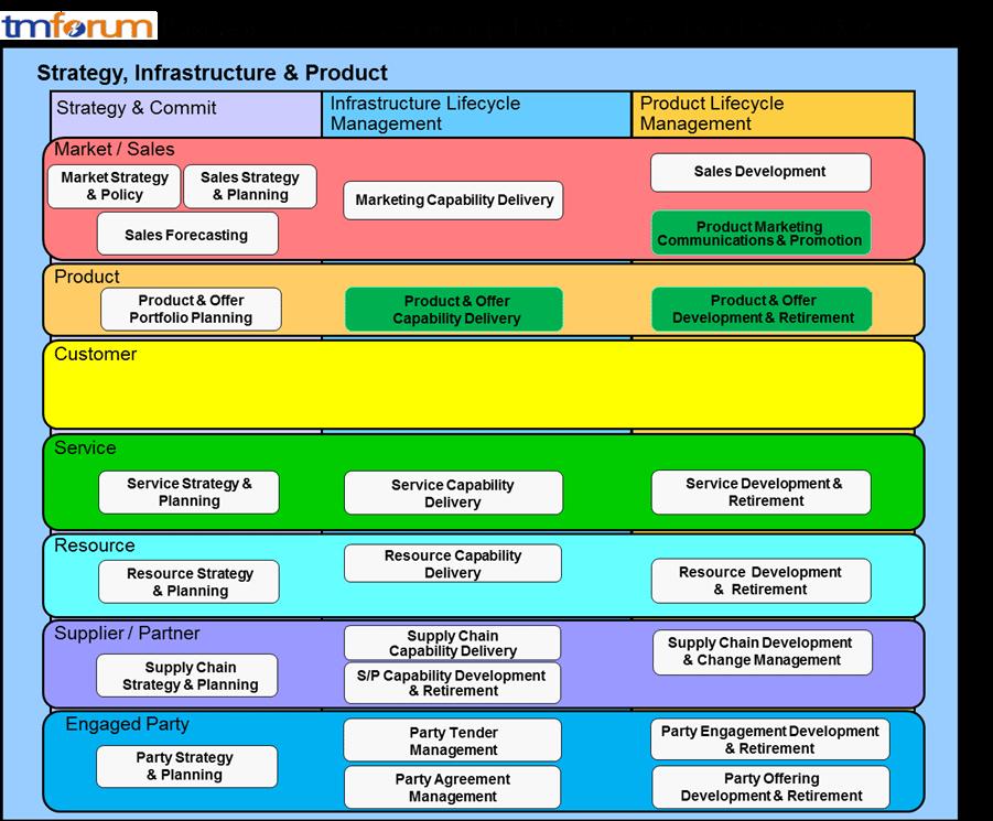 enhanced telecom operations map etom pdf