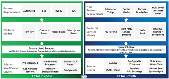 Figure 1 - Solution Tenets for Traditional and Digital Services