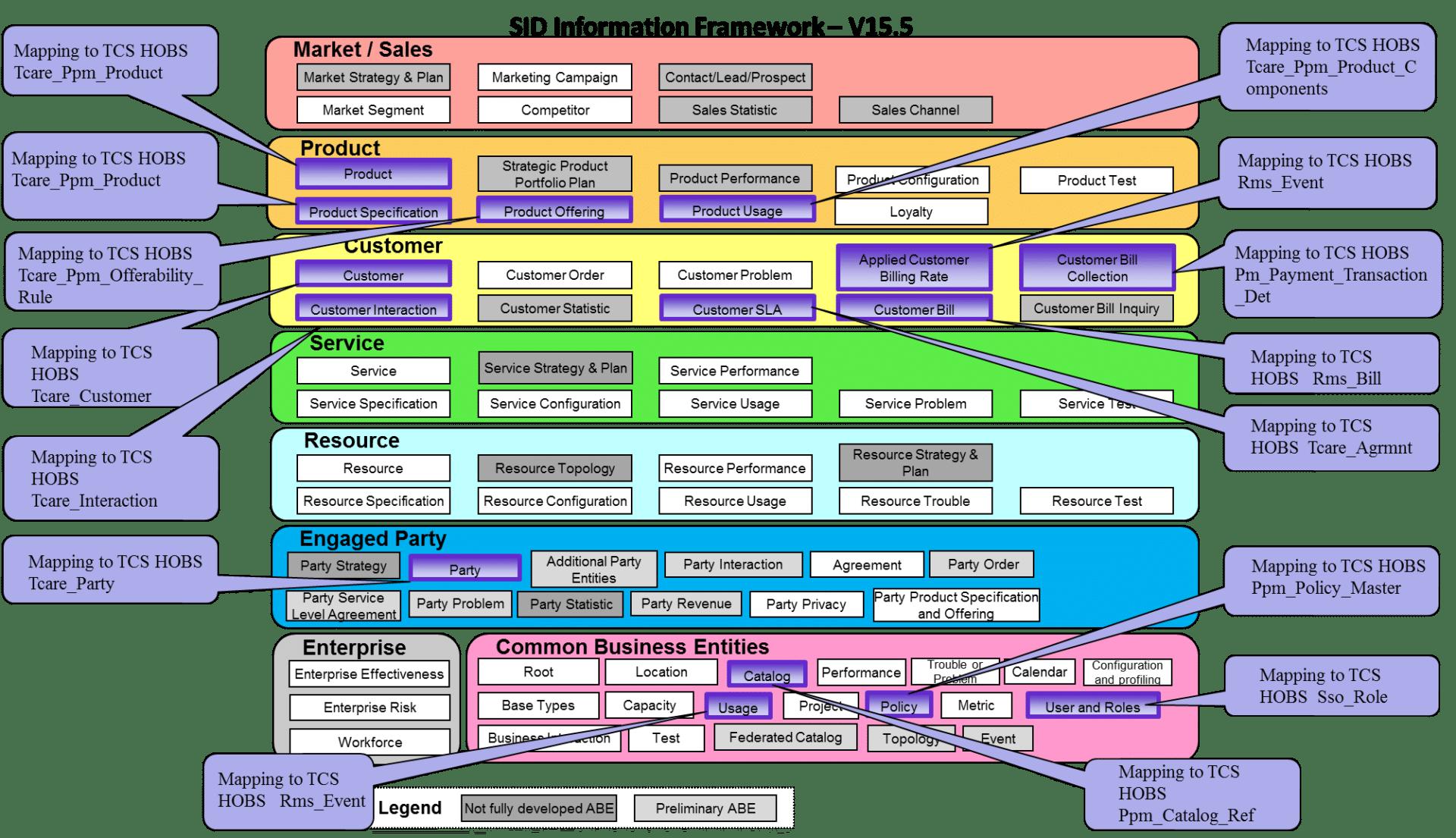 TCS HOBS - Information Framework - TM Forum